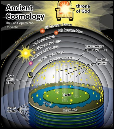 Файл:Ancient-Cosmology.jpg